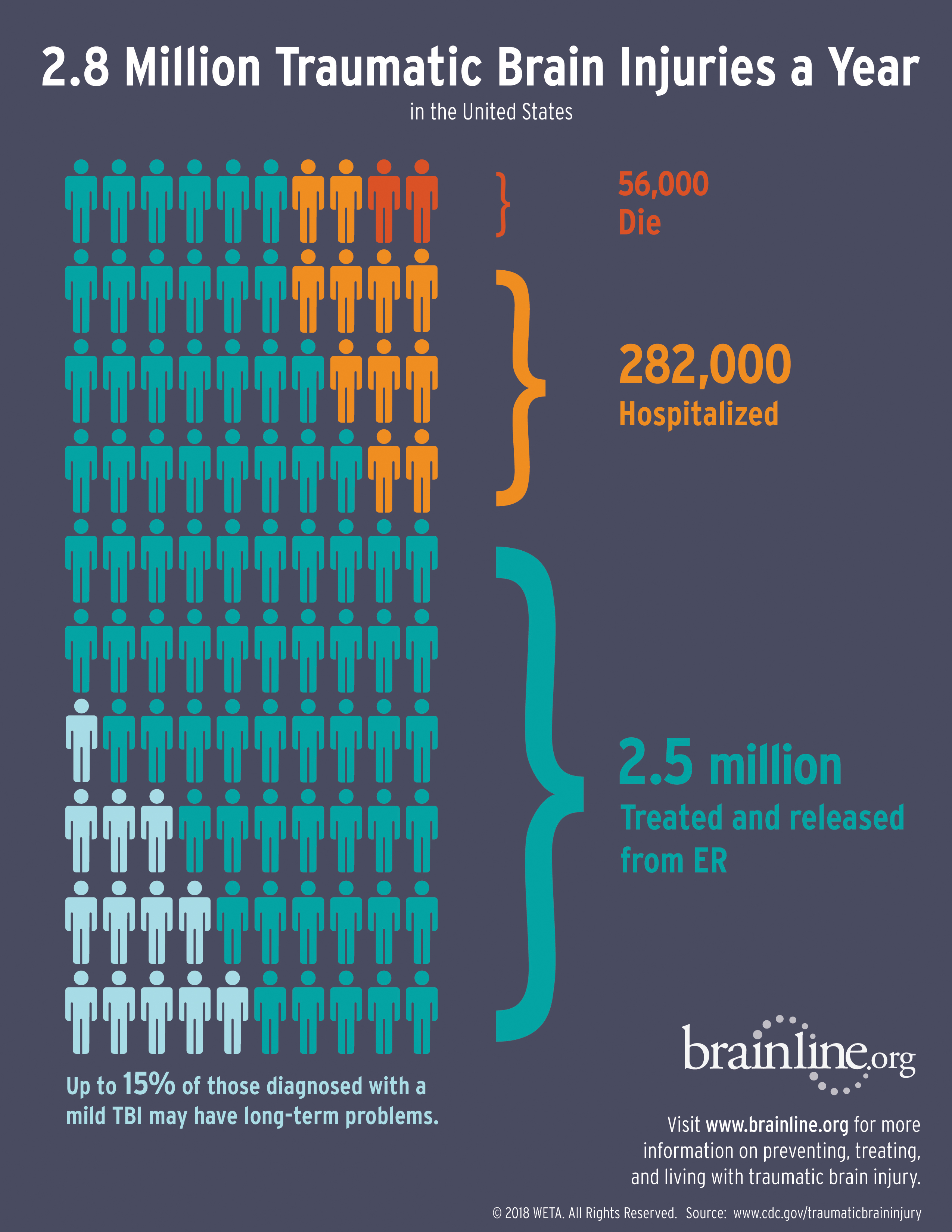 Infographic: New Annual Traumatic Brain Injury Numbers