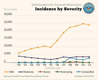DoD Numbers for TBI Incidence in Severity