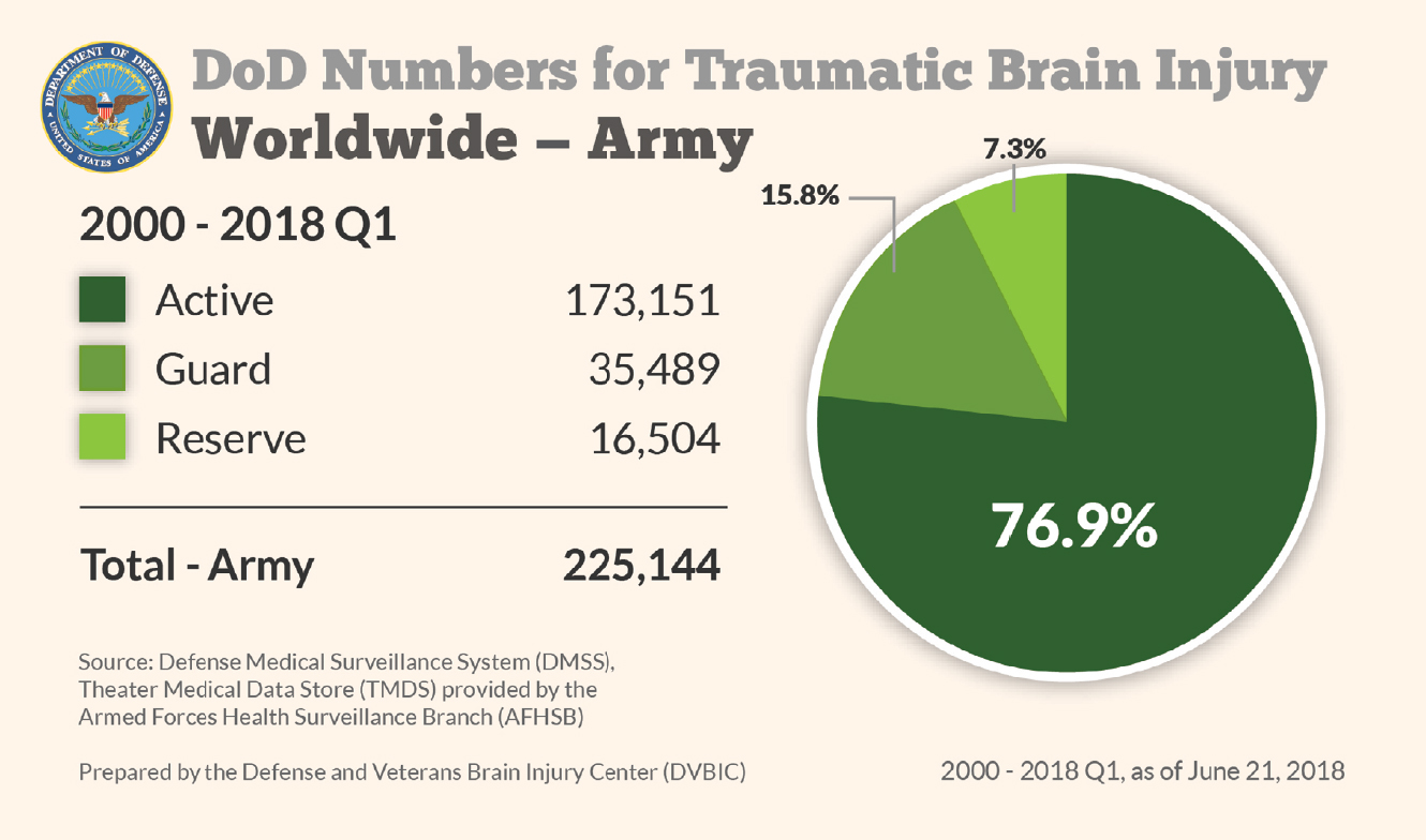 Department of Defense: Army TBI Numbers 2000-2018 Q1