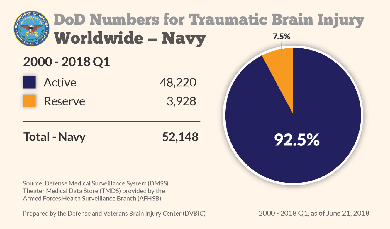 Department of Defense: Navy TBI Numbers 2000-2018 Q1