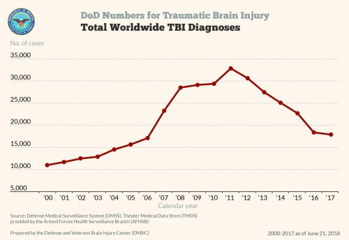 Department of Defense: Total Military TBI Diagnoses 2000-2017