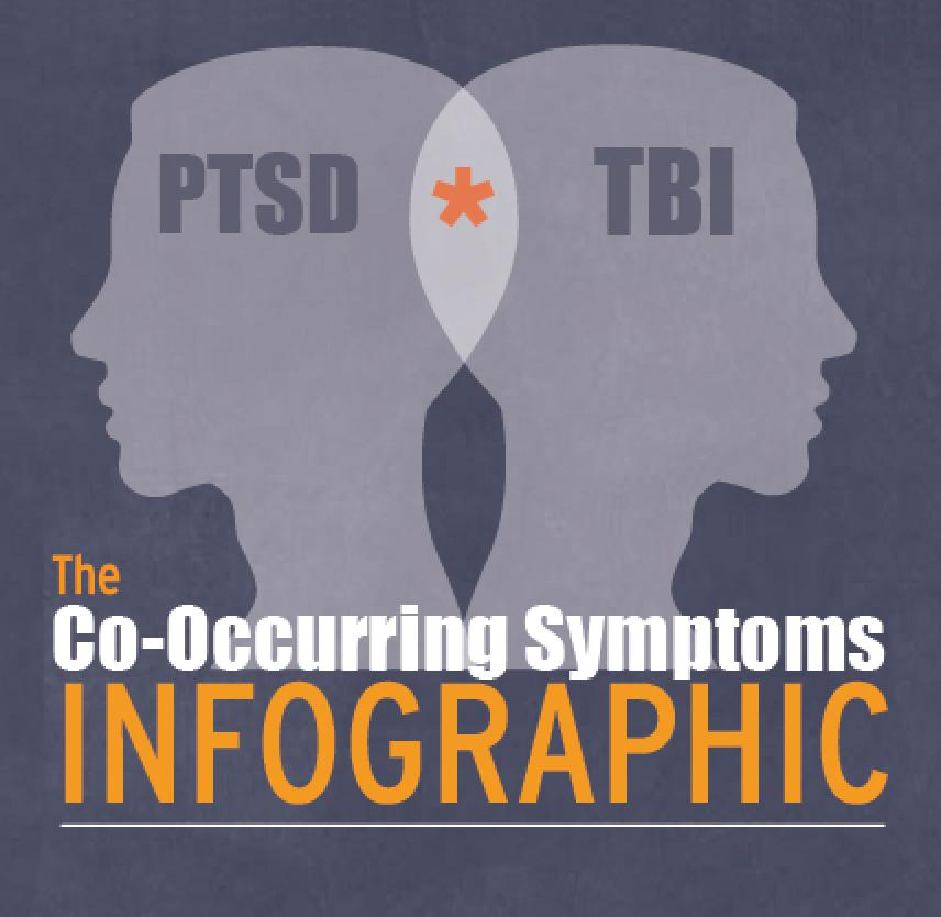 Infographic: The Co-Occurring Symptoms of PTSD & TBI
