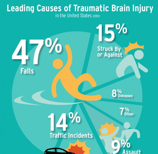 Infographic: Leading Causes of Traumatic Brain Injury