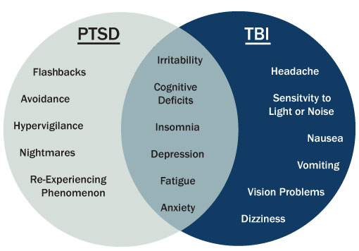 Overlapping Symptoms of PTSD and TBI